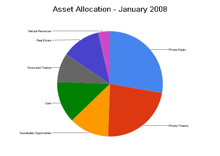 asset_allocation_-_january_2008.png